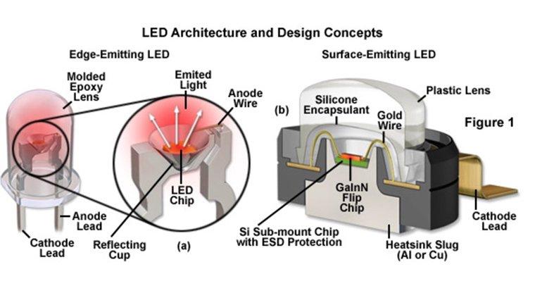 gold wire vs copper wire led