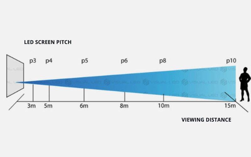 led display visual distance