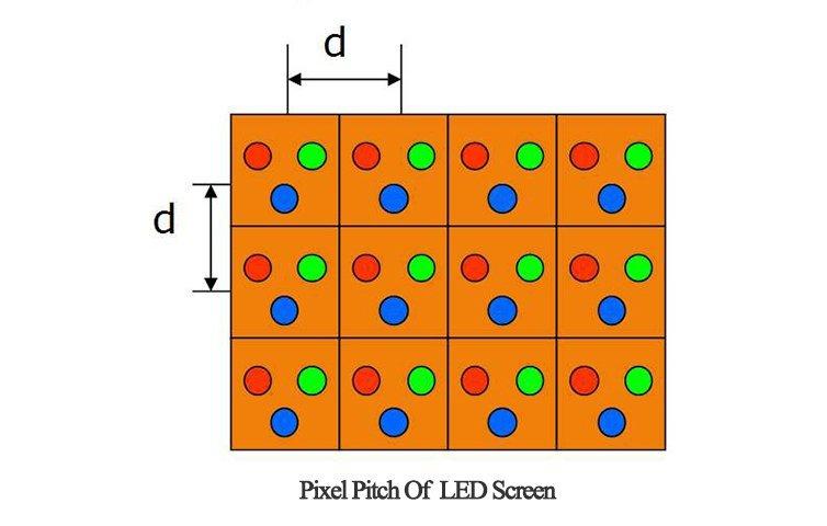 led display pixel pitch