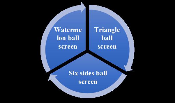 type of Spherical LED display